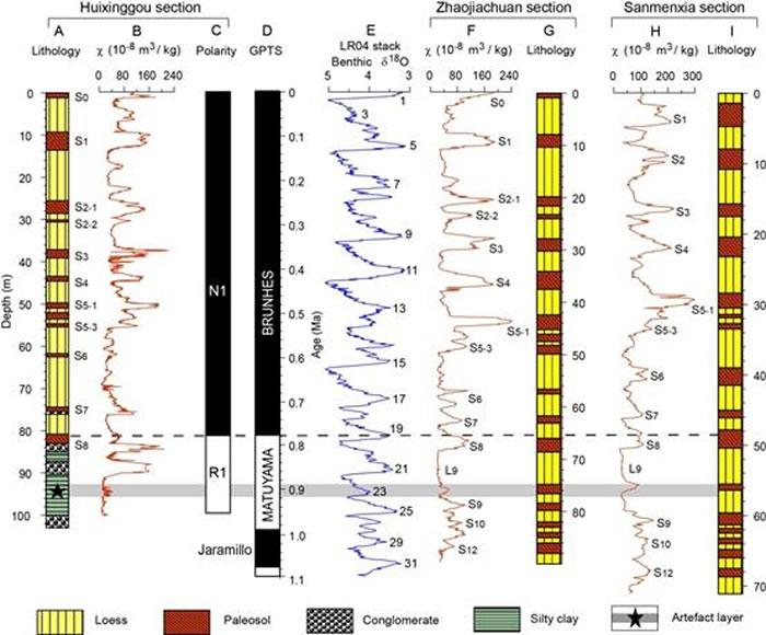 水沟-会兴沟遗址的磁性地层学结果及其与GPTS、LR04深海氧同位素记录、西峰赵家川剖面和三门峡曹村剖面的对比