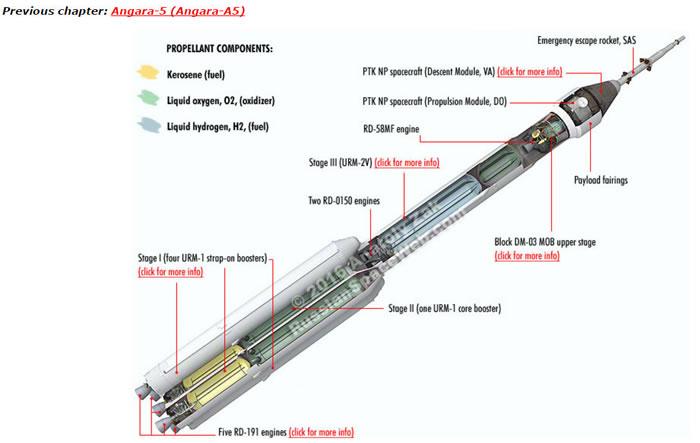 安加拉A5型超重型火箭。