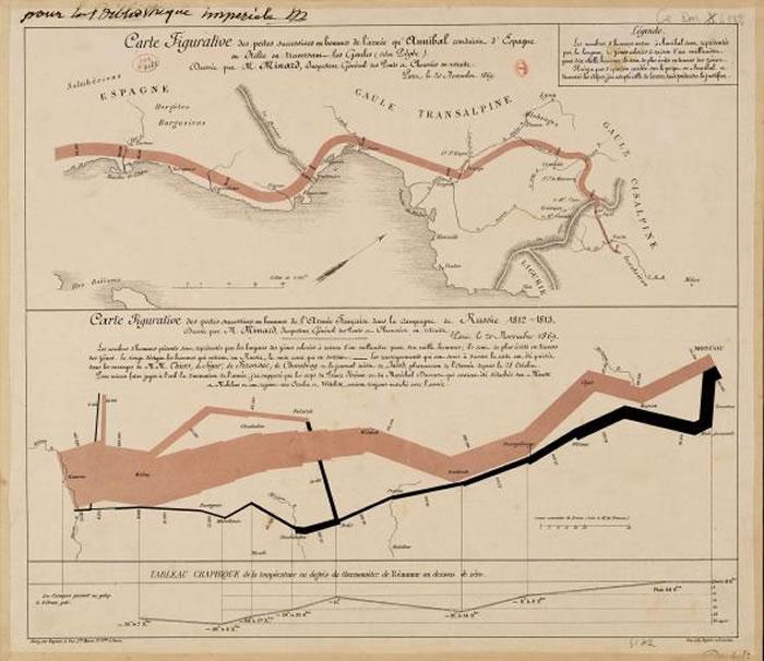 米纳德最著名的绘图是拿破仑1812年的莫斯科战役(下),与之对照的是公元前218年迦太基名将汉尼拔率领的坎尼战役(上),米纳德利用线条的粗细来呈现双方军队的伤亡