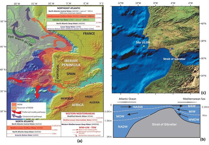 北大西洋东部及地中海西部主要水团分布与IODP U1391研究站位位置