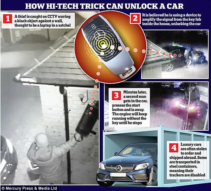 最新偷车方法:英国贼人用电脑装置干扰屋内的车钥匙去解锁偷车