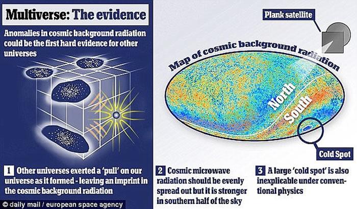 """平行宇宙可能真的存在 """"冷斑""""可能是""""多元宇宙存在理论""""的第一个证据"""