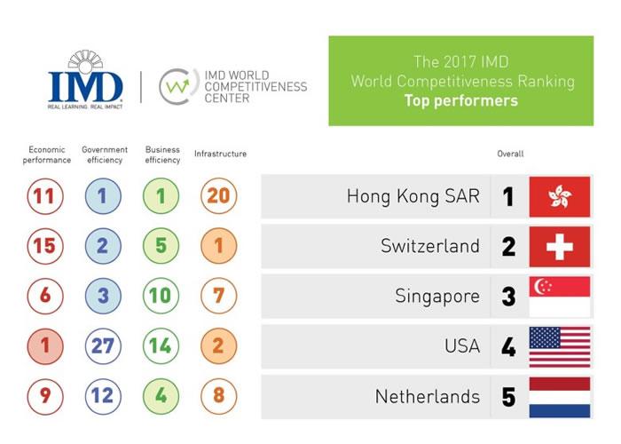 IMD公布新一年世界竞争力排名。