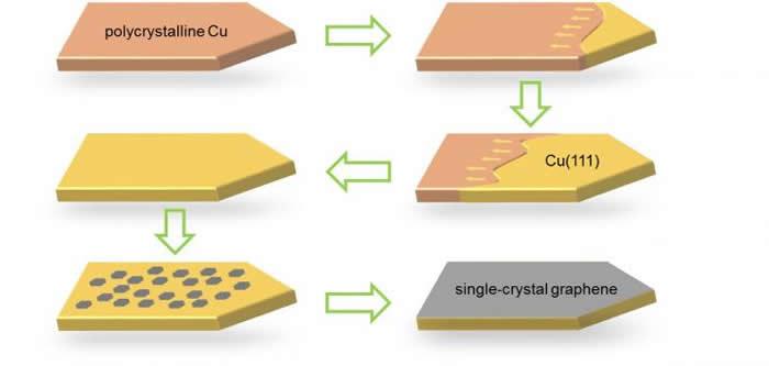 工业铜箔上外延生长单晶石墨烯薄膜的流程示意图。