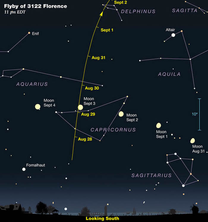百年来最大近地小行星佛罗伦斯(Florence)今日掠过地球