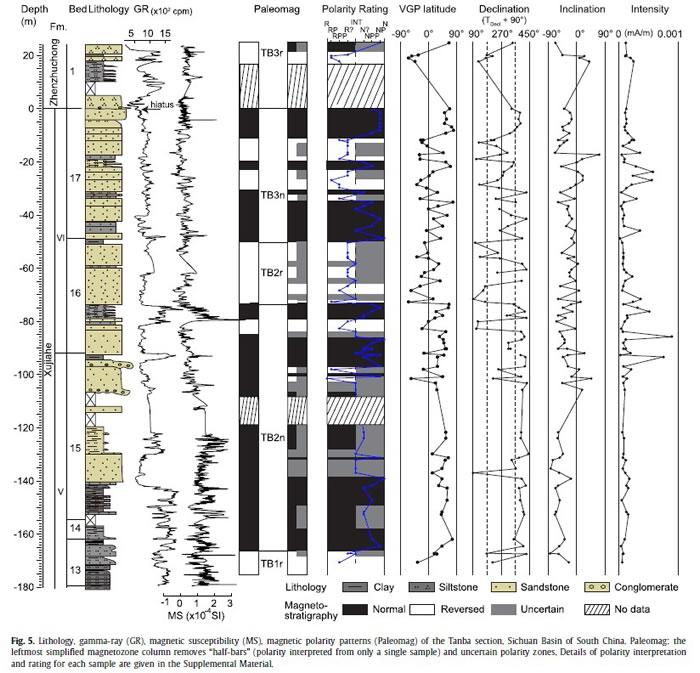 四川盆地炭坝剖面须家河组的岩性、自然伽马、磁化率和磁极性地层分析结果