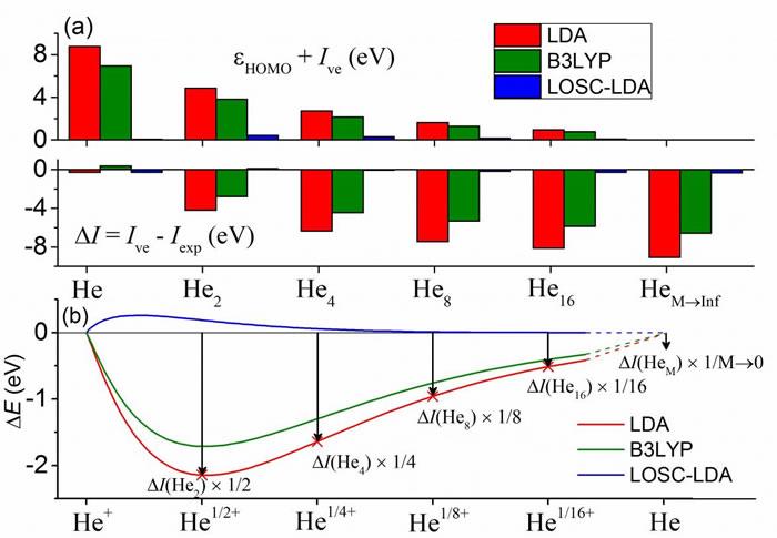 新一代密度泛函的引领者:局域轨道标度修正泛函