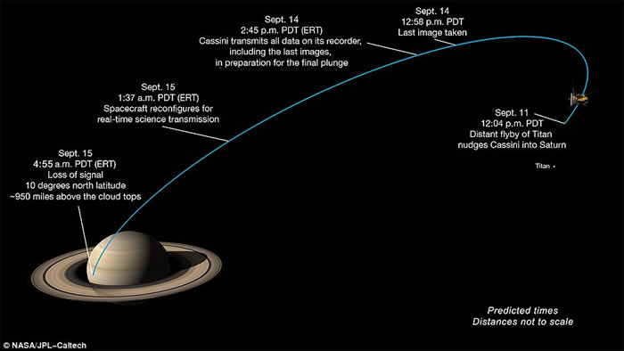 美国NASA1997年派出的土星探测器卡西尼号任务结束坠落土星