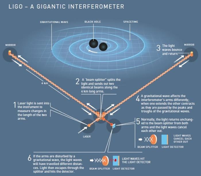 LIGO探测器非常敏感。