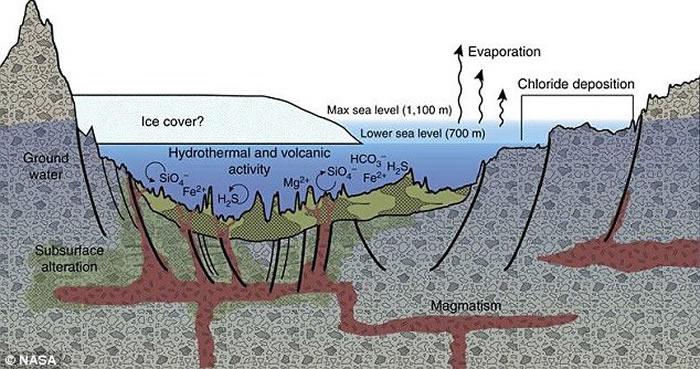 美国NASA科学家在火星南部盆地发现37亿年前海底沉积物