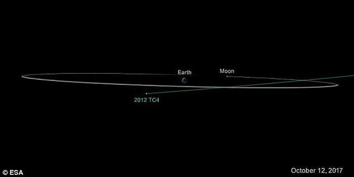 小行星2012 TC4于12日早上在距南极洲43800公里处掠过地球