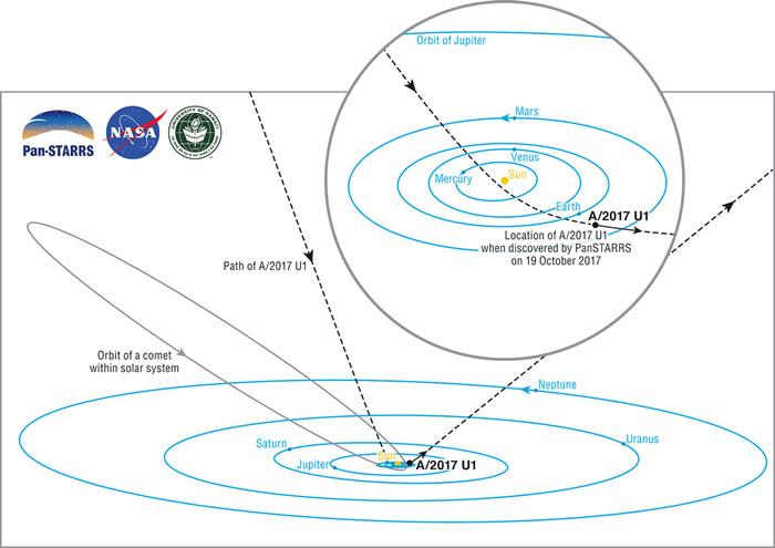 A/2017 U1:神秘天体闯入太阳系 或首次发现系外太空彗星或小行星