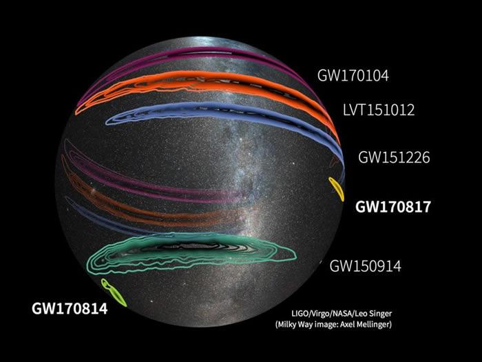 这张全天图显示目前已获证实的重力波,以及一次可能是重力波的事件。环带表示发生时空波动的所在,数字则表示侦测日期,像是最近的一次事件GW170817,就是在201