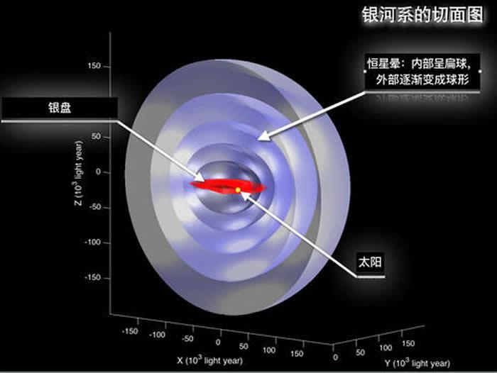 银河系的结构示意图