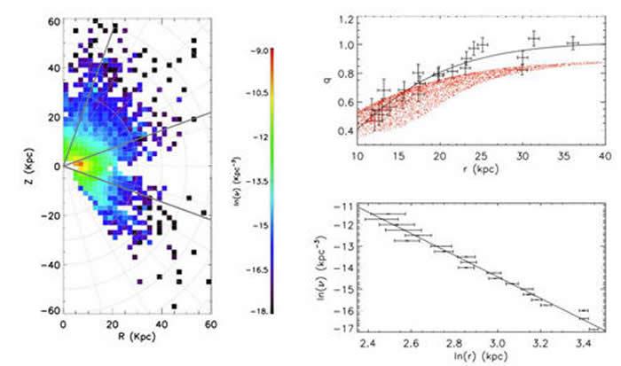 左侧是恒星晕的空间分布密度切面图。右上显示恒星晕的椭球短轴-长轴之比(q)如何随着银心距离(r)而变化;右下图则显示沿着径向晕族恒星的数密度符合单一幂律(在图中