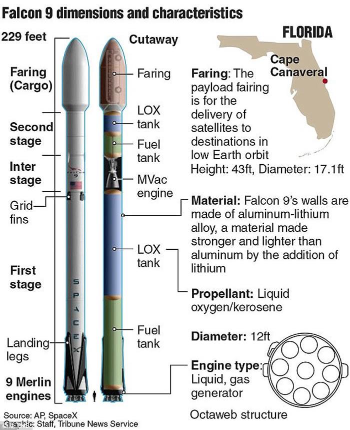 美国SpaceX猎鹰9号火箭尾部着火 成功安全降落
