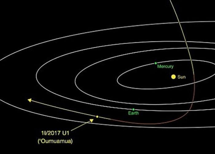图为Oumuamua的飞行轨迹。