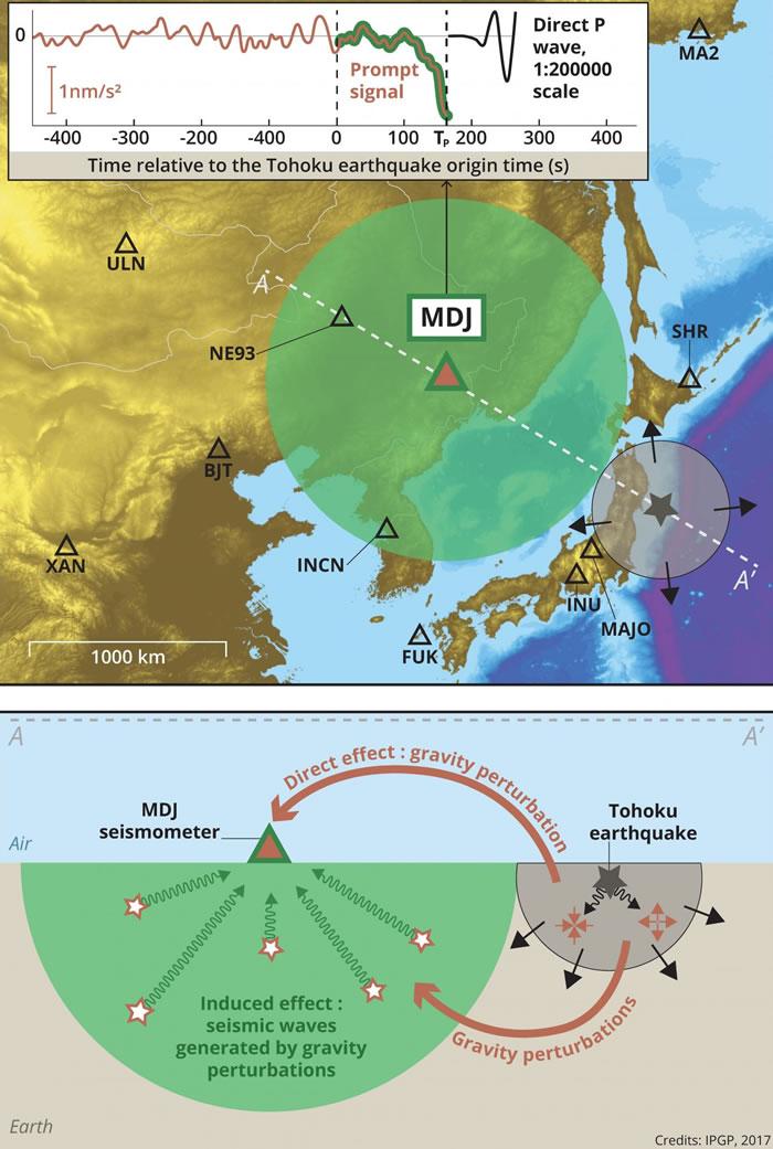 重力:更快测定大地震规模的方法