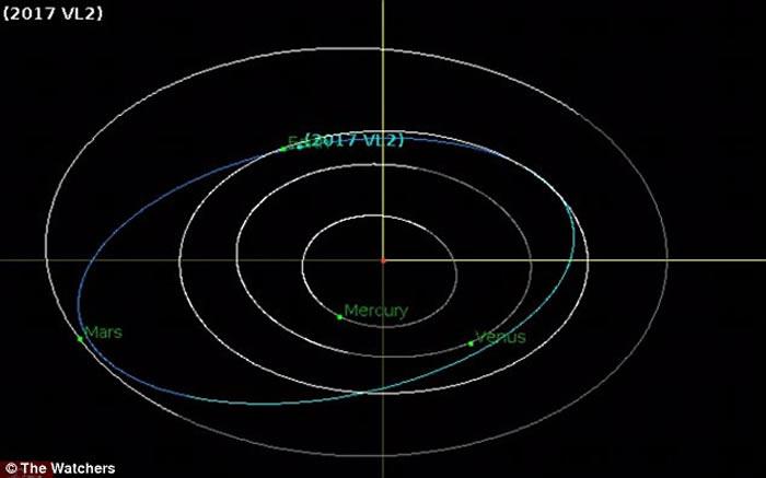 """2017 VL2""下次要在逾百年后才会接近地球。"