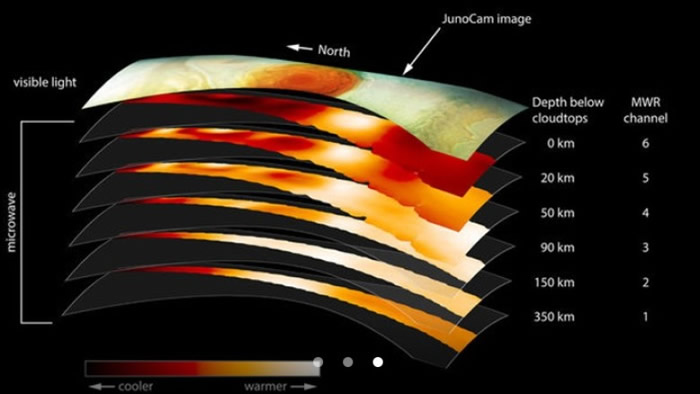 NASA绘画红斑分层解构图。
