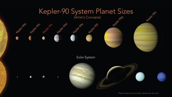"""围绕天龙座恒星""""开普勒-90""""的行星系好比迷你版的太阳系。"""
