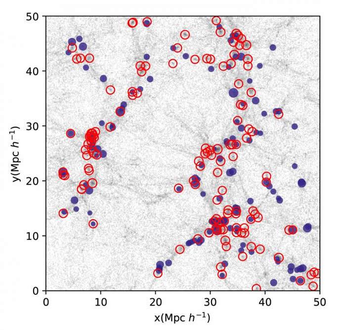 图像显示了暗物质(灰点)和星系的一个数值模型。示出了两种类型的星系:明亮的发射线星系(实心圆)和由引力势超过阈值的主要星系,使得数密度等于发射线星系(空心圆)的