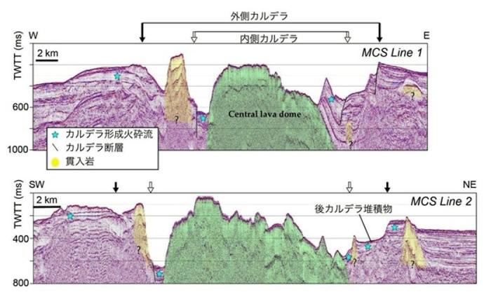 科学家展示熔岩穹丘横切面构图。