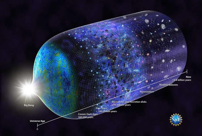 最新的宇宙时间轴显示,在大霹雳后约1.8亿年,就有第一代恒星诞生。 ILLUSTRATION BY N.R.FULLER, NATIONAL SCIENCE F