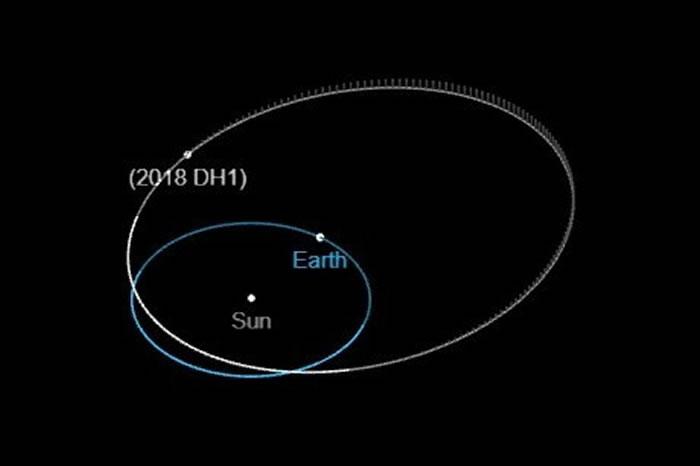 中国天文学家发现的近地小行星2018 DH1在3月27日与地球擦肩而过