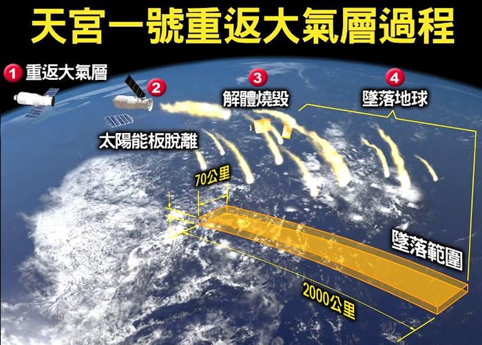 天宫一号重返大气层过程示意图。