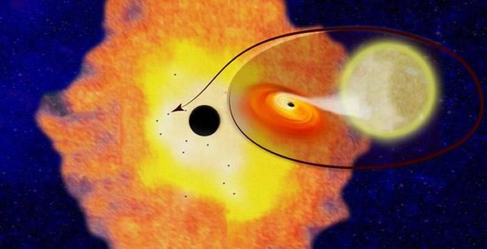 位于银河系中心的超大质量黑洞被一群小黑洞所包围,科学家们能够确定位至少有12个小黑洞。