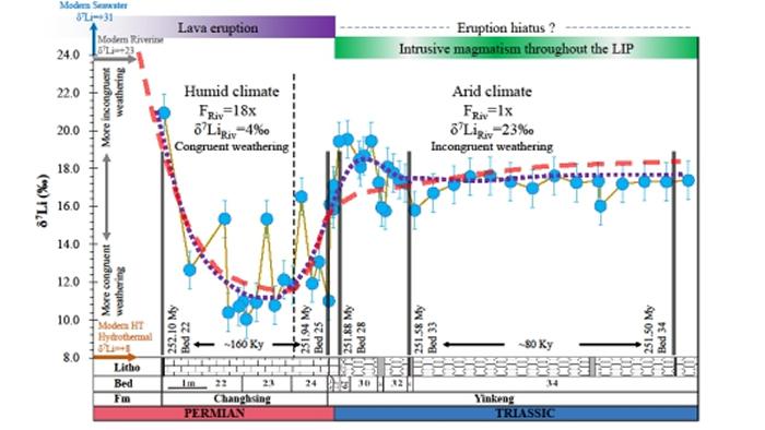 二叠-三叠纪交界时期海水Li同位素变化
