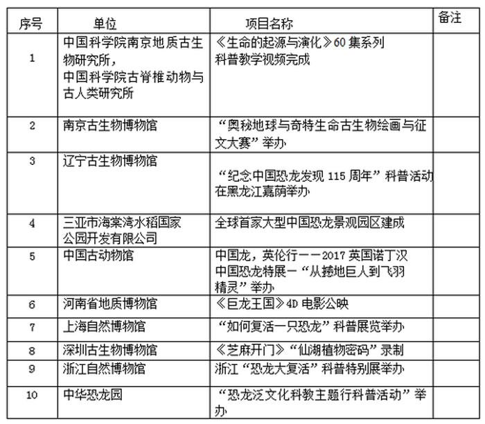 入选《2017年中国古生物科普十大进展奖》的项目