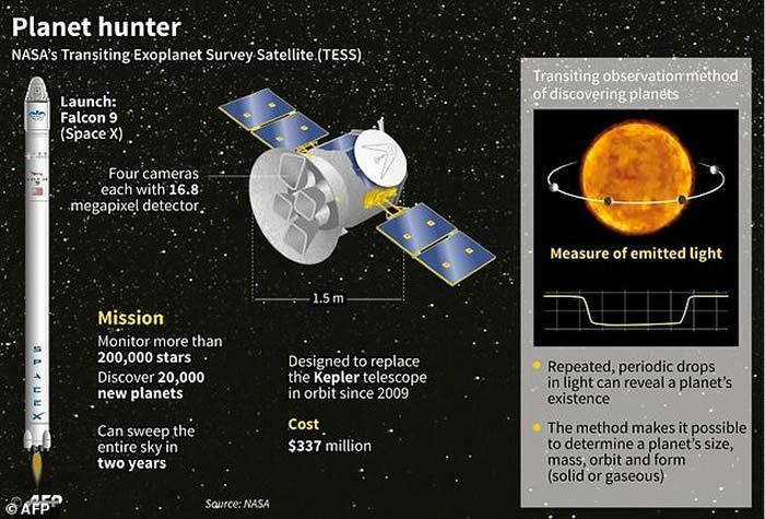 """美国太空总署(NASA)推迟发射""""凌日系外行星巡天卫星""""(TESS)"""
