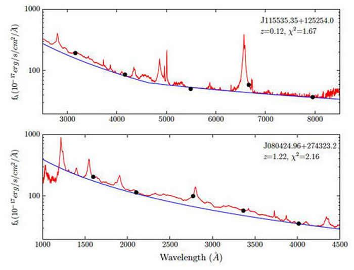 两个LAMOST类星体光谱(红色)和SDSS测光数据(黑色)的比较。蓝色曲线是拟合的连续谱。