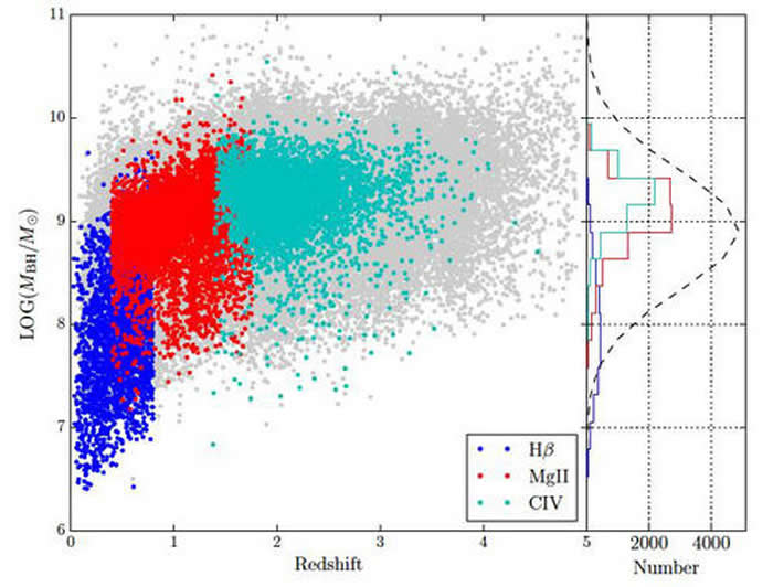 LAMOST类星体的红移和黑洞质量分布及与SDSS类星体(灰色点)的比较。深蓝色、红色和浅蓝色分别代表用氢(Hβ)、镁(MgII)和碳(CIV)发射线得到的黑洞