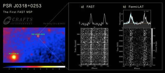 新发现的毫秒脉冲星PSR J0318+0253位置和积分脉冲轮廓。(左图)PSR J0318+0253所在伽马射线巡天图像的位置;(右图a)FAST一小时跟踪观
