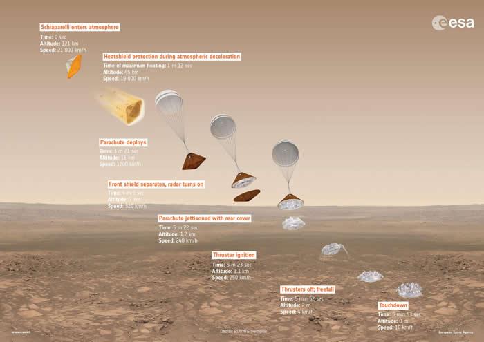 """""""火星太空生物""""(ExoMars)项目第二阶段将于2020年7月25日启动"""