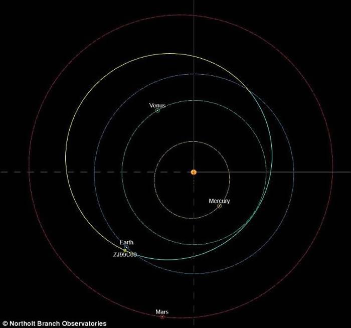 2010 WC9最接近地球时,距离地球只有19.3万公里