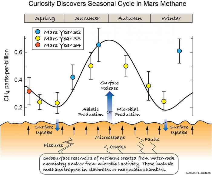 """这一示意图显示了火星地表下甲烷可能找到冒出表面的途径,它们在地表的摄取和释放产生了""""好奇号""""所观察到的甲烷在大气中的季节性大幅变化。"""