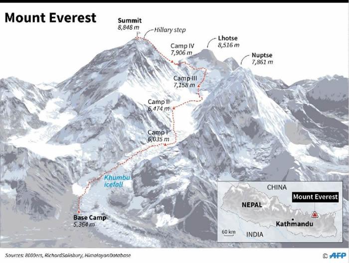 珠穆朗玛峰2个月内收集到5.2吨生活垃圾和2.3吨人类粪便