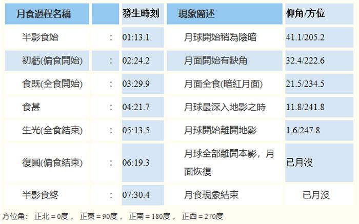 2018年7月28日月全食可见之各过程发生时刻(台湾标准时间TST,UTC +08:00)