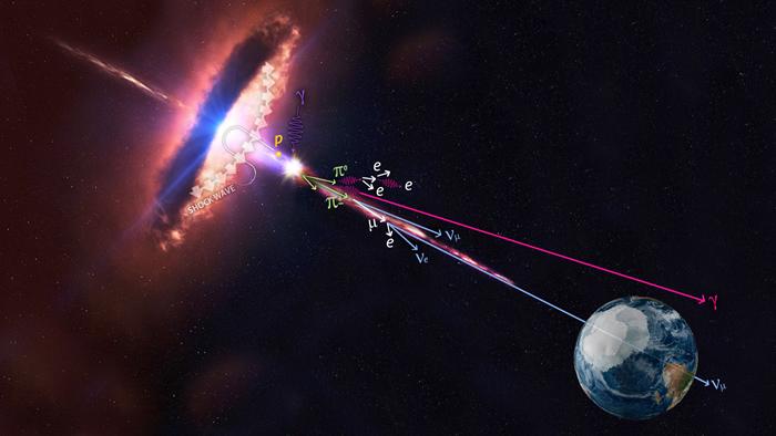 """新研究披露""""耀变体""""是高能中微子的一个来源"""