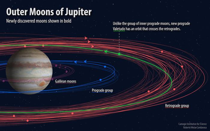 美国天文学家宣布新发现12颗木星卫星 其中两颗逆行