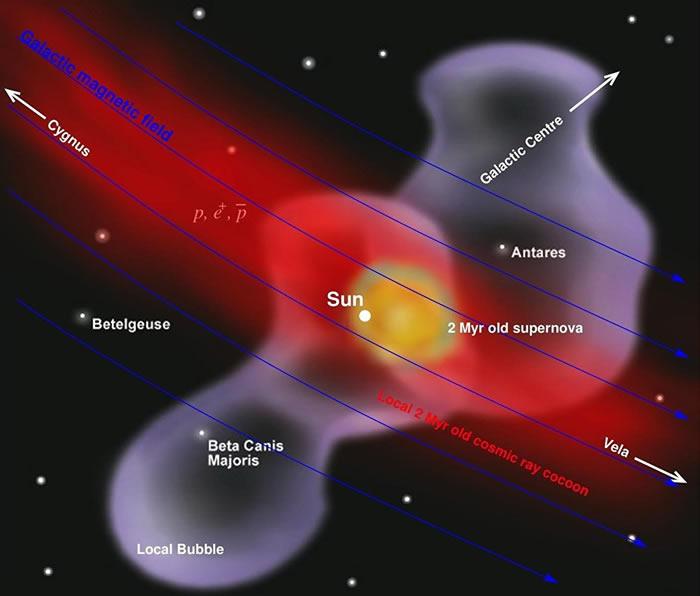 地球海底地壳和月球土壤的研究表明:200万年前在太阳系附近发生超新星爆炸