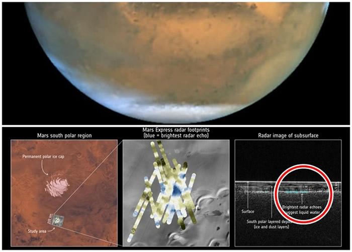 科学家在火星南极找到有液态水存在的证据。下图左及中显示疑似冰底湖所在的位置,下图右红圈中的蓝色部分显示疑似冰底下液态水。