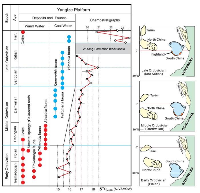 华南奥陶纪古地理格局、氧同位素曲线以及相关动物群、沉积相的分布情况