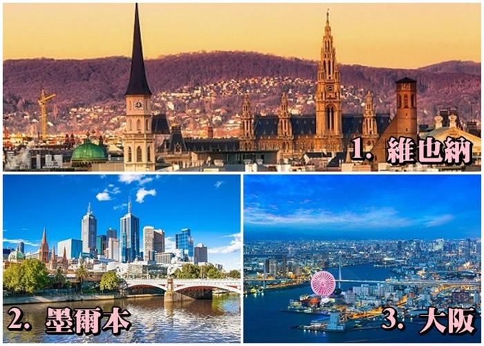 经济学人智库公布2018年全球宜居城巿排名:奥地利首都维也纳登上榜首