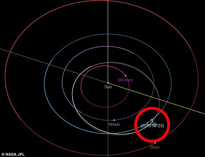 胡夫金字塔大小的小行星2016 NF23正冲向地球