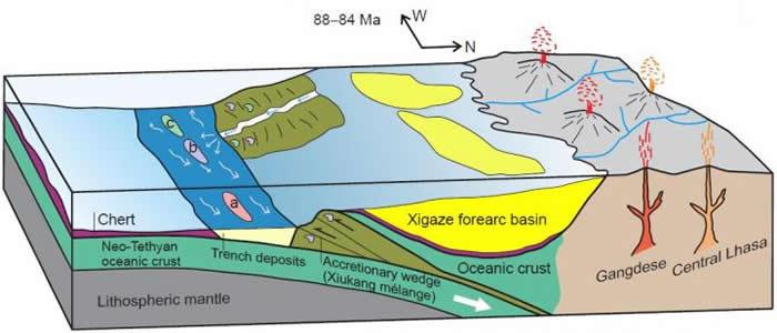 甲查拉组古地理图. a) 甲查拉组,b)&c) 甲查拉组西侧的海沟沉积